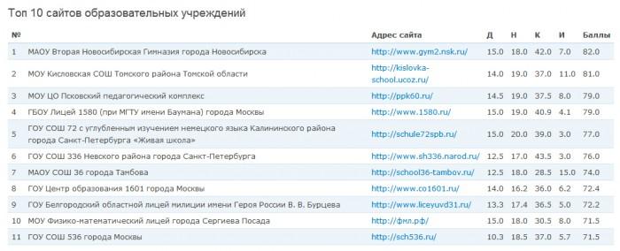 Рейтинг школьных сайтов