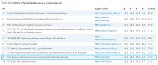 Рейтинг фмл.рф